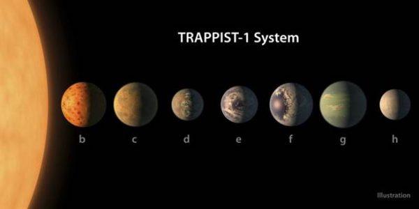 NASA:40光年外发现7颗类地行星 3颗或有液态水