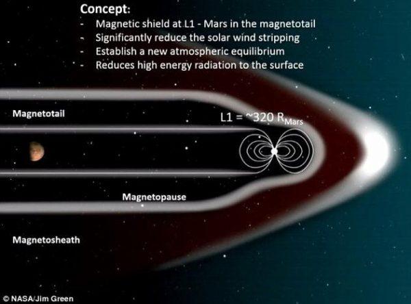 NASA计划在火星周围建立磁场:改善火星环境