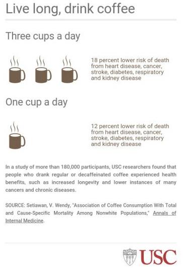 喝咖啡的人死亡率降低12%,咖啡是新的续命神器?