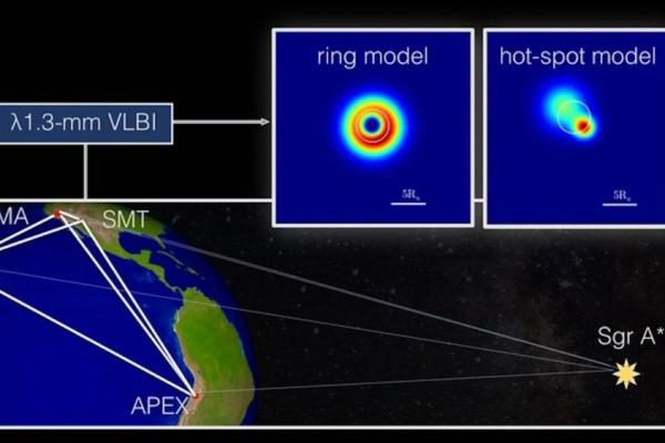 APEX提供黑洞事件视界的近距离视图