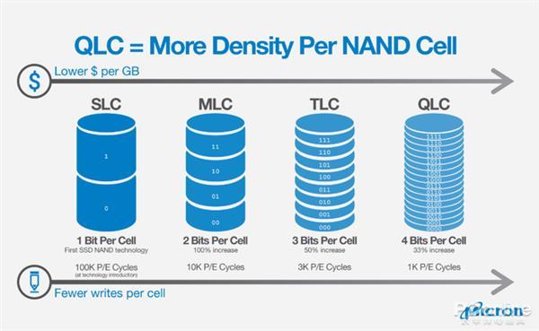 从MLC到QLC是科技进步还是倒退?大家都冤枉QLC了