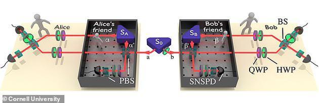费解的思想实验:证明量子世界中多重现实可同时存在